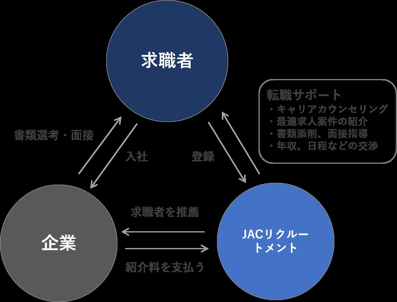 JACリクルートメントの仕組み