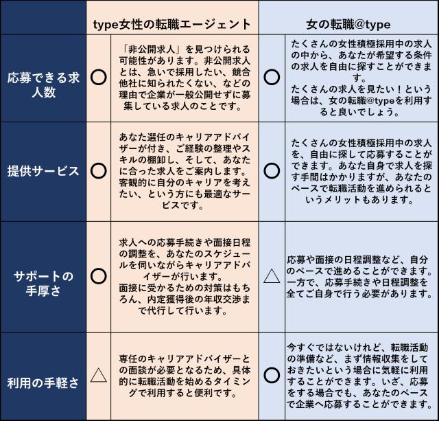 type女性の転職エージェントと女の転職@typeの比較表