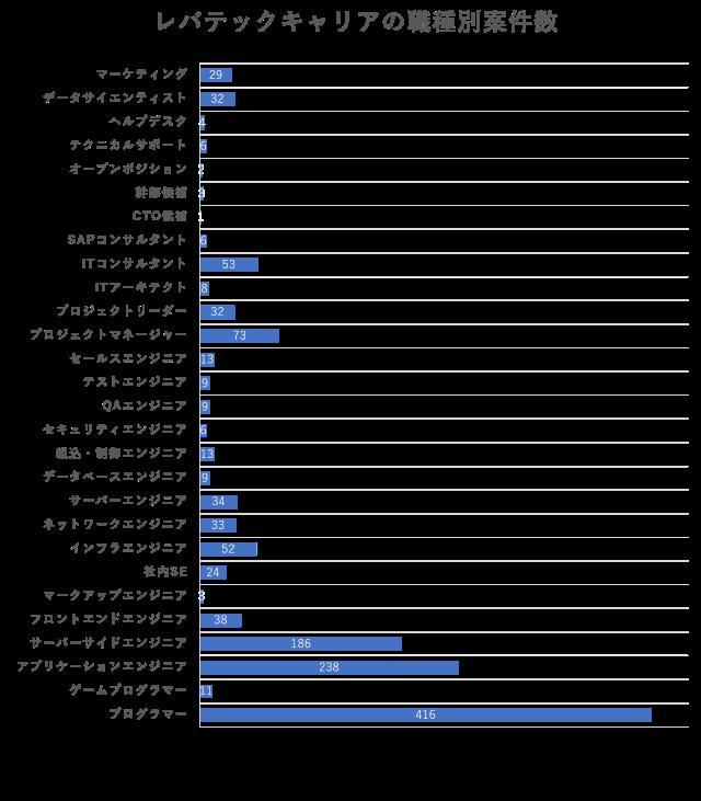 レバテックキャリアの職種別案件数