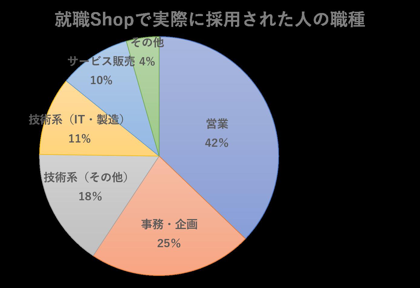 就職Shopのデータ2
