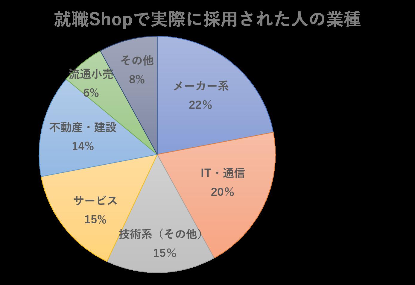 就職Shopのデータ4