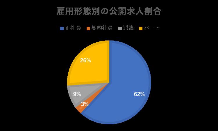 薬キャリ(雇用形態別の公開求人割合)