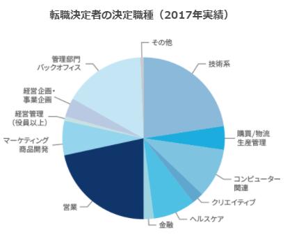 JACリクルートメントの職種円グラフ