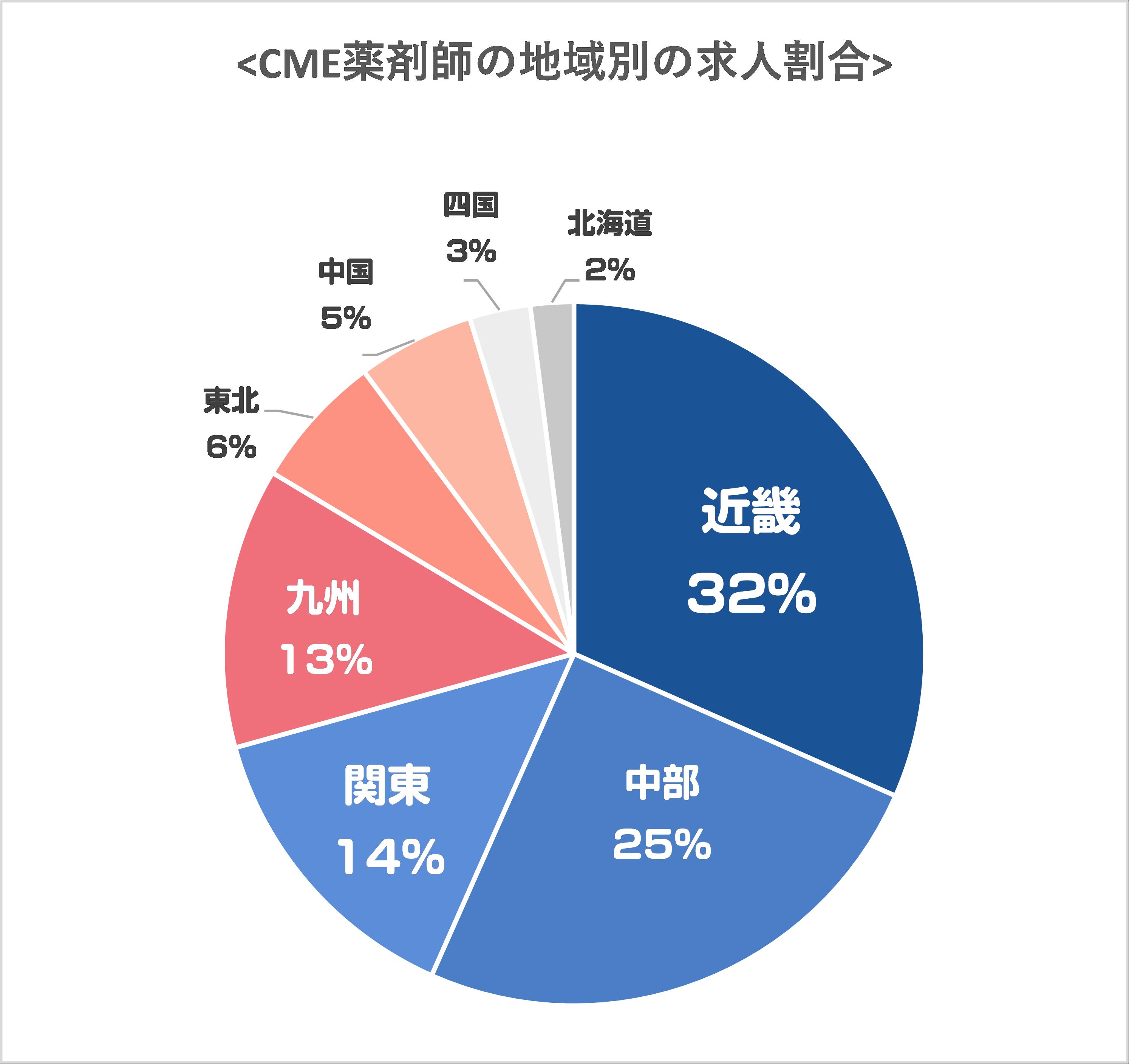 CME薬剤師-地方求人には弱い