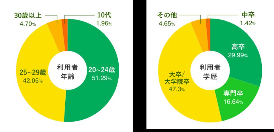 ハタラクティブ-利用者層の円グラフ