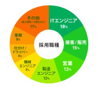 ハタラクティブ-職種の円グラフ