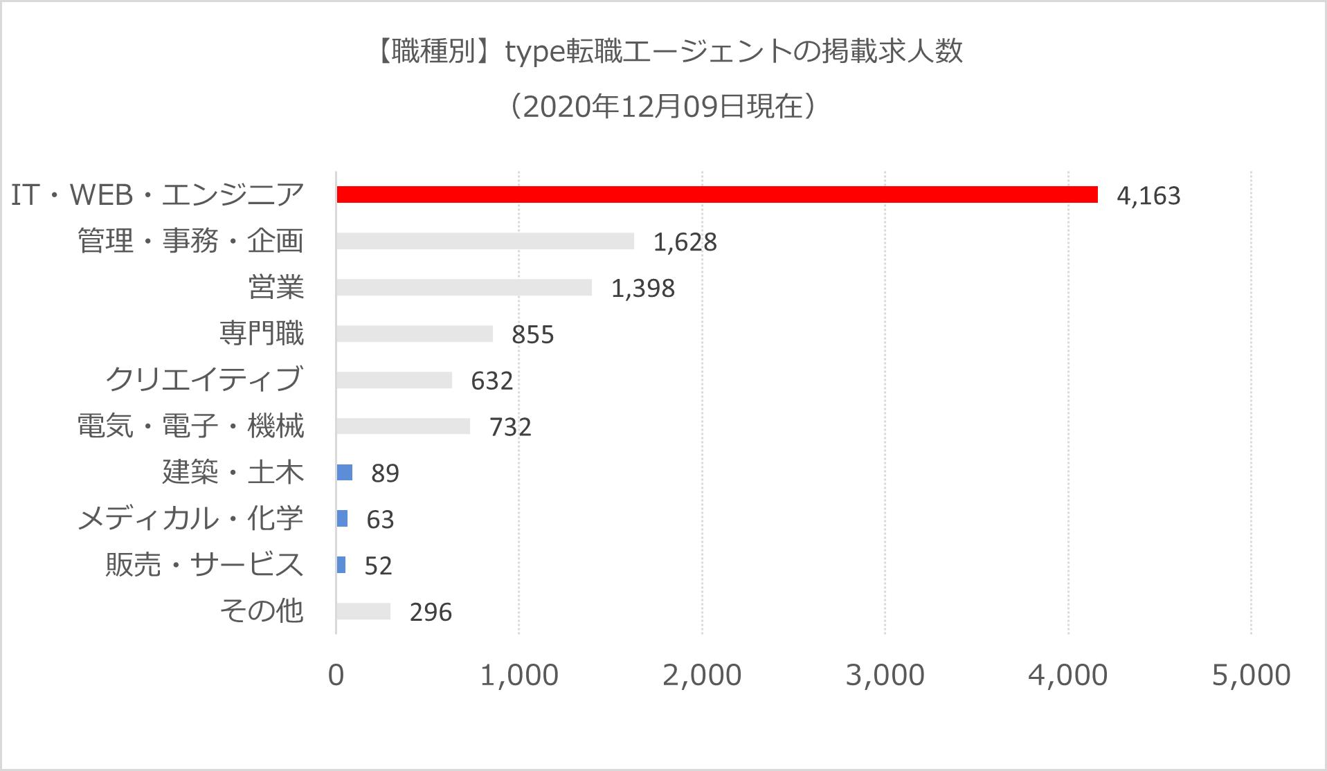 type転職エージェント-職種別求人(一部強調)