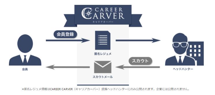 キャリアカーバー-サービス仕組み