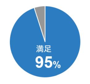 dodaチャレンジ-満足度の円グラフ